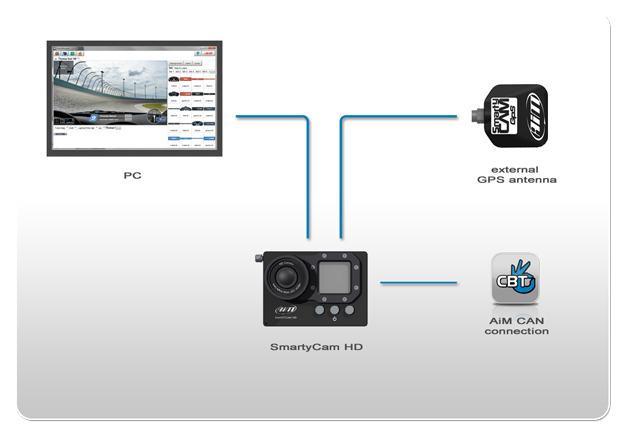 Connection example AiM SmartyCam HD